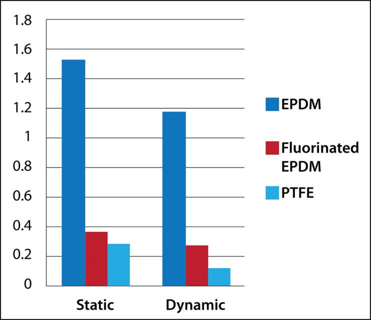 EPDM Fluorination Chart